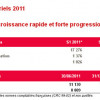 Esker : premier semestre 2011 en forme