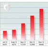 Epidémie de codes nuisibles sous Android en vue pour 2013