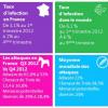 81% des ordinateurs français sont équipés d'un logiciel anti-virus