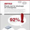 Infographies : Périphériques de stockage non sécurisés : 2/3 des sociétés françaises risquent des perte de données
