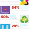 Infographie : pour 50% des personnes, plus la cartouche est chère, plus le coût d'impression par page est élevé
