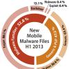 Sécurité mobile : Android sous la menace