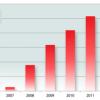 Rapport de sécurité G Data : croissance soutenue des nouveaux codes nuisibles en 2013