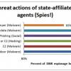 Norman Girard (Varonis) : 6 techniques d'attaque les plus prisées par les cyber-espions gouvernementaux et les hackers