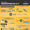 Infographie : État des datacenters en 2013