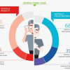 Infographie : 66% des utilisateurs de smartphone victimes de « Nomophobie »