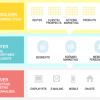 Makazi / Lifecycle : nouvelle version de la plateforme DMP