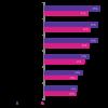 23% des dirigeants français considèrent la cybersécurité comme une priorité majeure
