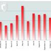 1,2 million de nouvelles nuisances sous Android en 2013