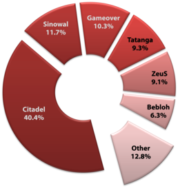 RTEmagicC_diagram_banking_detections_H1_2013_v2_EN.PNG