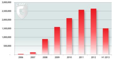 RTEmagicC_diagram_malware_count_H1_2013_v2_EN.PNG